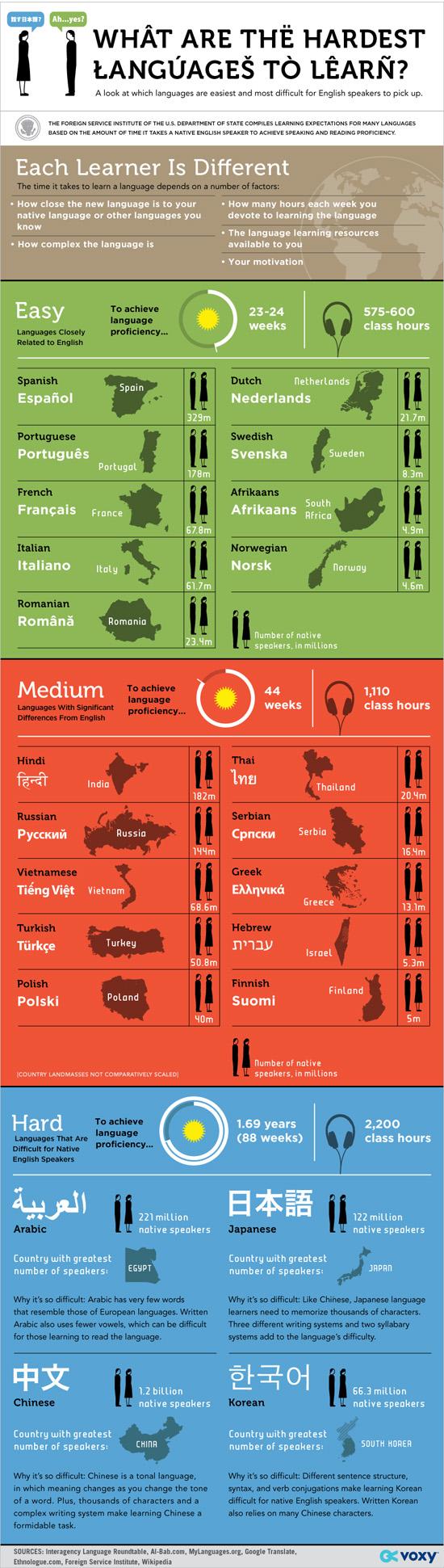 Hardest language by Voxy.jpg